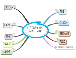 writing bloopers deleted director s cut a story by mind map short 2015