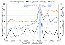 Extratropical Cyclone Coquitlam Weather And Climate