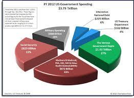 U S Budget Us Budget Pie Chart Budgeting Buick Grand
