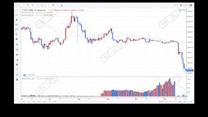 Report Top Crypto Exchange Bithumb Faking Up To 94 Of