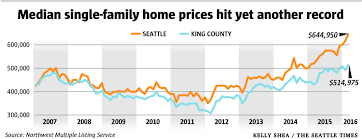 Small Picture Scarce listings drive King County home prices to new highs The