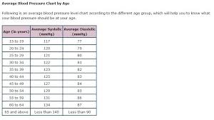 Blood Pressure Levels Chart Blood Pressure Chart Hmmm Blood Pressure Symptoms