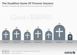 Chart The Deadliest Game Of Thrones Seasons Statista