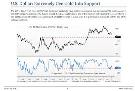 Chart Watchers See A Chance To Play A Dollar Rebound