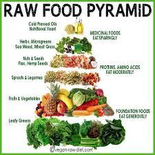 Pin By Caitlyn Battle On Way Of Life Vegan Food Pyramid