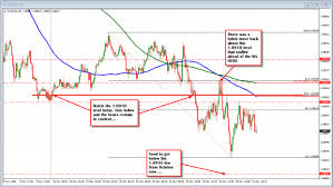 5 Minute Charts Technical Analysis Forex Market Volatility