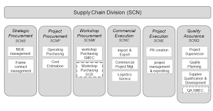Home Products Services Supply Chain Management_sms