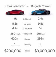 But in fact bugatti has one of the most interesting and storied backgrounds of any automaker currently operating. Comparing A Tesla Roadster And A Bugatti Chiron Shows Some Surprising Results Tesla Roadster Roadsters Bugatti