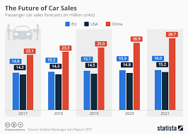 Sales Chart Chart The Future Of Car Sales Statista