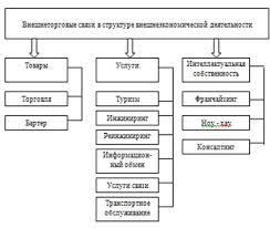 Курсовая работа Внешнеэкономическая деятельность металлургических  Внешнеторговая деятельность представляет собой предпринимательскую деятельность в области международного обмена товарами работами услугами информацией