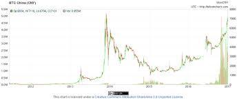 Bitcoins 8th Birthday Present A Stable 1000 Steemit