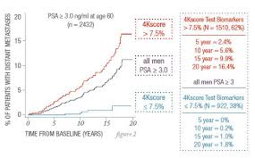 How Does The 4kscore Test For Prostate Cancer Work