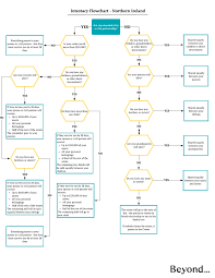 Probate Process Flow Chart Uk Intestacy Rules For Northern Ireland Explained Beyond