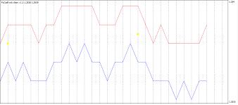 Tick Chart Forex Cosa Sono I Forex Trading