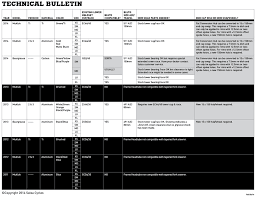 Rockshox Bluto Fit Chart For Salsa Fatbikes Salsa Cycles