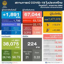 สถานการณ์ติดเชื้อ COVID-19 ในไทยประจำวันที่ 1 พ.ค. 2564 - Samyan Mitrtown