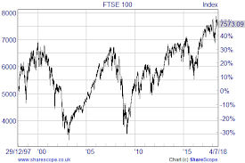 Ftse 100 Long Term Chart U K Stock Market Valuation And Long Term Forecast Seeking