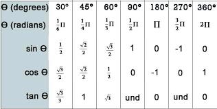 Sine Cosine Values Chart Unit Circle Radians Sin Cos Tan Chart Bedowntowndaytona Com