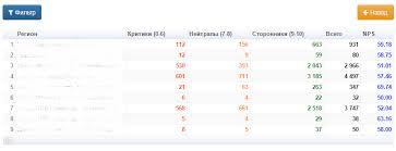 Индекс лояльности клиентов nps как метрика репутации компании Отчет по nps в разрезе регионов
