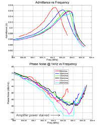 Amplitude of admittance (top) and phase noise (bottom)of a nonlinear...