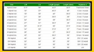 Hybrid Golf Club Degree Chart At 705 Hybrid Golf Clubs Specifications Chart Golf Golf