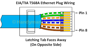 how to make an ethernet network cable cat5e cat6 tia eia 568a ethernet rj45 plug wiring diagram