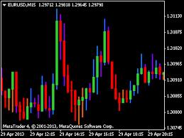 Download Trend Indicator Three Line Break Chart Calculation
