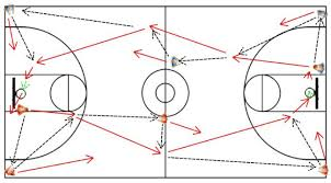fast break drills for youth basketballboston celtic drill for youth basketball