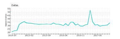 E4 Pay Chart 2016 Ns Cloud E4 Googledomains Com Nameserver Statistics At Solvedns