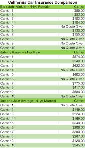 This California Car Insurance Comparison Chart Shows Why
