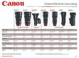 Canon Eos Lens Chart Canon Cinema Eos Lens Lineup Tools Charts Downloads