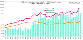 New York Housing Prices Chart Three Cents Worth 267 Ny Nyc Sets New Record Average Sales
