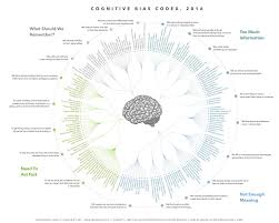 Bias In Research Design Understanding Cognitive Bias In The World Of Ux Design