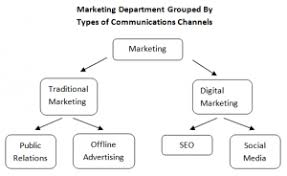 Marketing Org Chart Examples The Cmos Guide To Digital Marketing Organization Structures