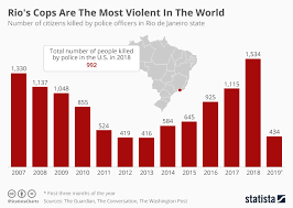 Chart Rios Cops Are The Most Violent In The World Statista