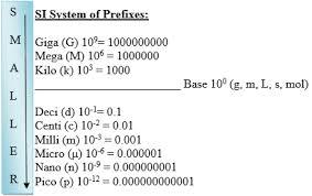 Measurement And Units Chemistrybytes Com