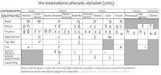 The international phonetic alphabet (ipa) is a standardized system of pronunciation (phonetic) symbols used, with some variations, by many dictionaries. Ipa Consonants Phonetic Alphabet Learning Psychology Consonant