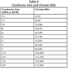 Circular Mils Chart Engineering Of Water Systems Water Well Journal