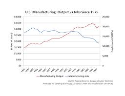 Manufacturing Output U S Manufacturing Output Vs Jobs Since 1975 Mercatus Center