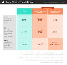 dental insurance vs cash