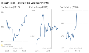 Limits the coins issue, providing uniform issue. Bitcoin Price May Drop After Halving Historical Data Shows Coindesk