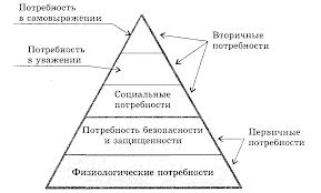 Реферат Теории мотивации Организационная структура управления  Теории мотивации Организационная структура управления предприятием