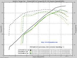 Dyno Charts Of The 430 480 And 525 Ls Motors Mx 5 Miata Forum