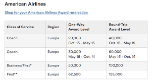 American Airlines Mileage Chart Bedowntowndaytona Com