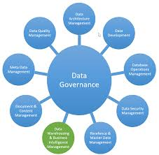 Bildresultat For Data Governance Framework Gdpr Pinterest