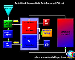 block diagram of mobile phone the wiring diagram block diagram mobile phone wiring diagram block diagram