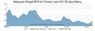 Myr Rmb Exchange Rate Chart Best Picture Of Chart Anyimage Org