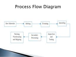 Glass Industry Process Flow Chart Glass Manufacturing