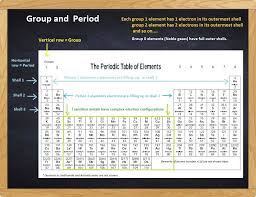 Groups and Periods - Science Makes Sense