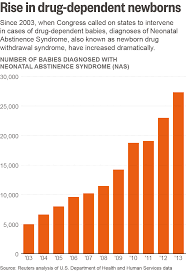 Victims Opioid Of Epidemic Most Vulnerable 's America The TUEqW4